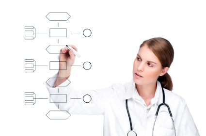 Make a Plan for Meaningful Use