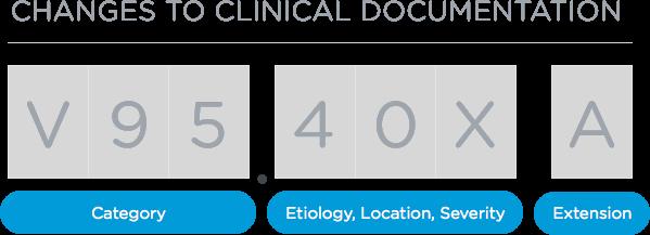 ICD10-formatting